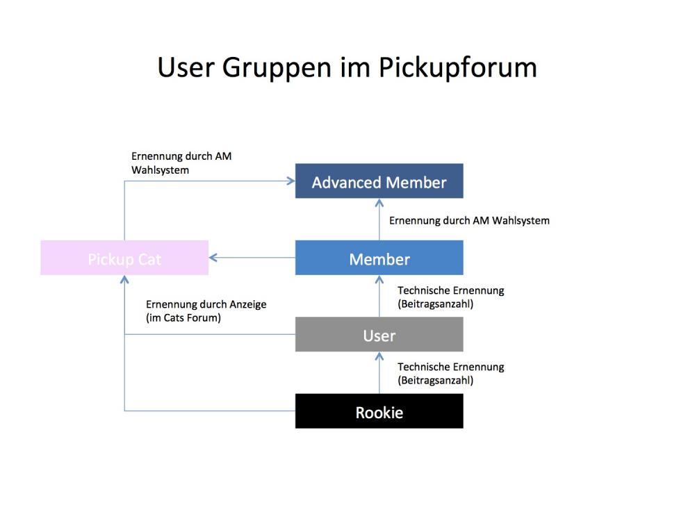 Userstatus im PUF 1.jpg